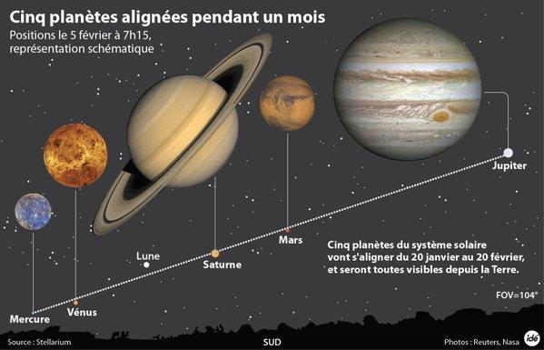 alignement planétaire
